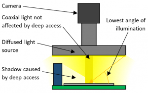 Deep access sample