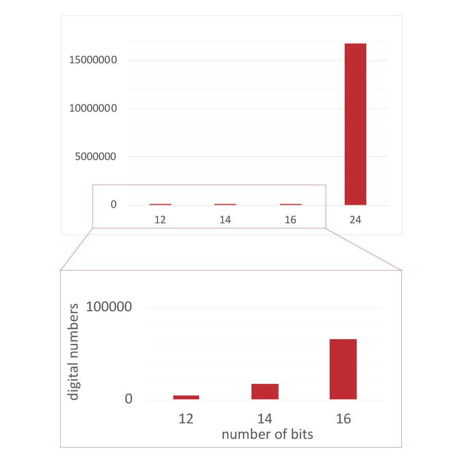 24-bit-解析度