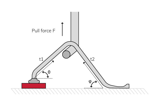 Angle-of-pull-cahnges-the-load-on-the-bond
