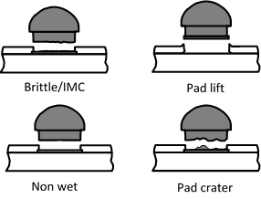 CBP failure modes of interest brittle imc pad lift non wet pad-crater