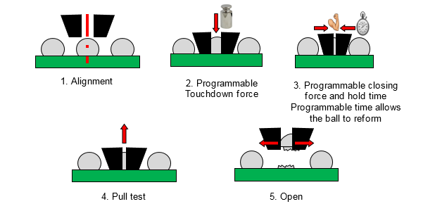 CBP test sequence