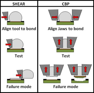 CBP vs Shear