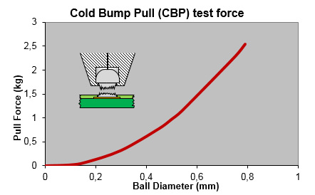 Cold Bump Pull test force
