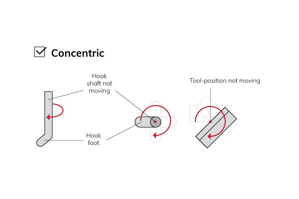 Concentric-wire-or-shear-tools