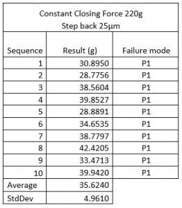 Copper_Pillar_pulltest_XYZTEC_Condor_Sigma