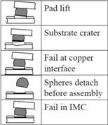 Failure-modes-high-impact