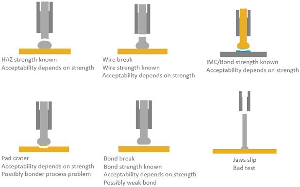 Gold wire tweezer pull failure modes