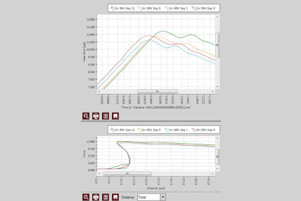 Graph-overlay-die-shear