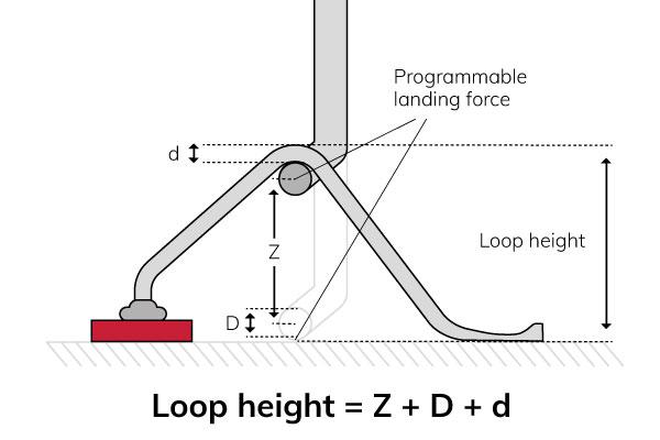 Loop-height