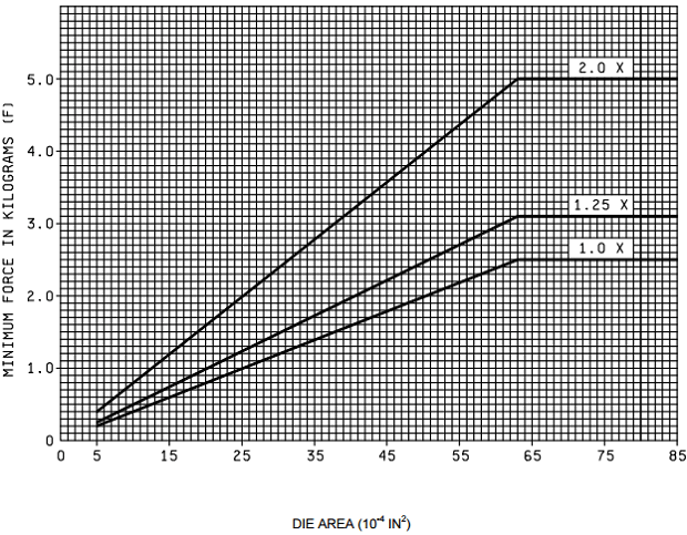 MIL-STD-883-2019-9-die-shear-strength-FIGURE-2019-4-Die-shear-strength-criteria