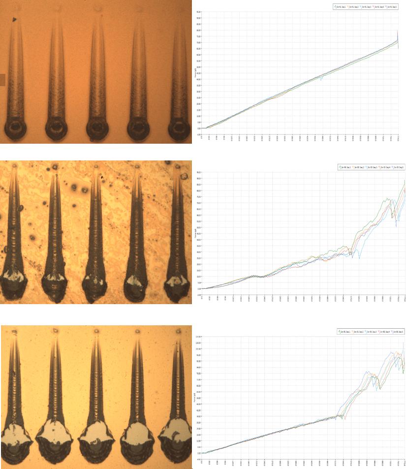Progressive load scratch test results different multi layer films