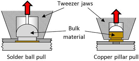 Pull-solder-ball-copper-pillar-web