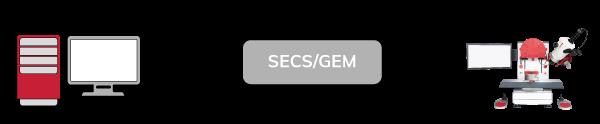 SECS-GEM