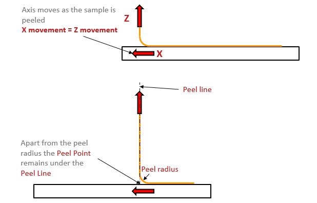 Schematic overview peel test