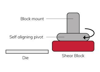 Self aligning shear block