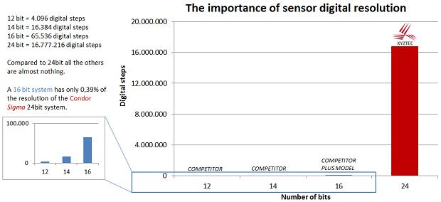 Sensor_resolution_Sigma_small