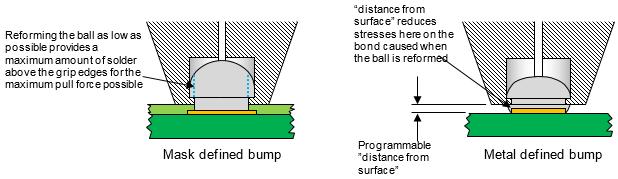 Mask defined versus metal defined bumps