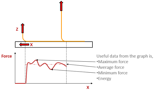 Peel test force displacement graph